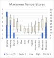Weather Statistics: Bundaleer Forest Reserve