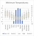 Weather Statistics: Clare