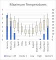 Weather Statistics: Eudunda