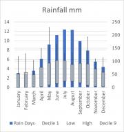 Weather Statistics: Georgetown