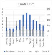 Weather Statistics: Hawker
