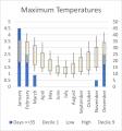 Weather Statistics: Kuitpo