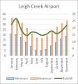Weather Statistics: Leigh Creek