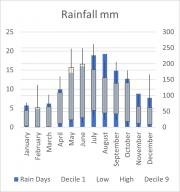 Weather Statistics: Mt Crawford Forest Headquarters