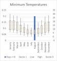 Weather Statistics: Mt Crawford