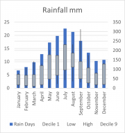 Weather Statistics: Mt Lofty