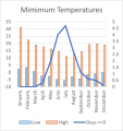 Weather Statistics: Myponga