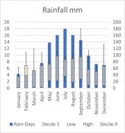 Weather Statistics: Nuriootpa PIRSA