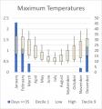 Weather Statistics: Parawa