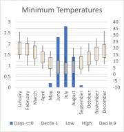 Weather Statistics: Pt Augusta