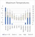 Weather Statistics: Victor Harbor