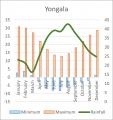 Weather Statistics: Yongala
